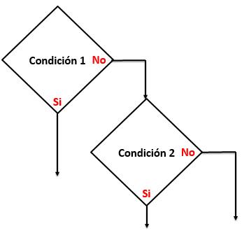 Diagrama Anidados