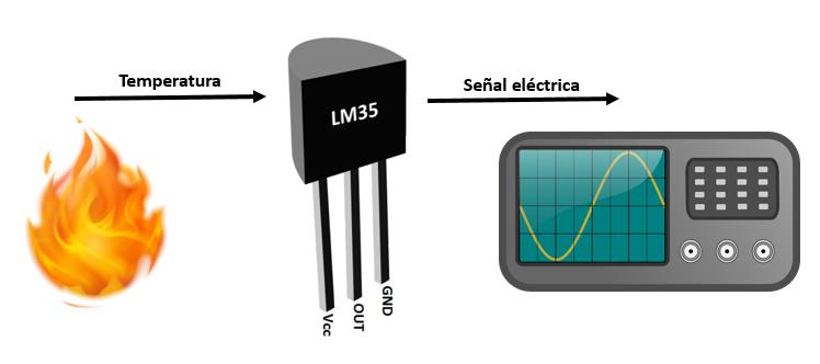 Transductor - Sensor