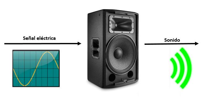Transductores - Actuador
