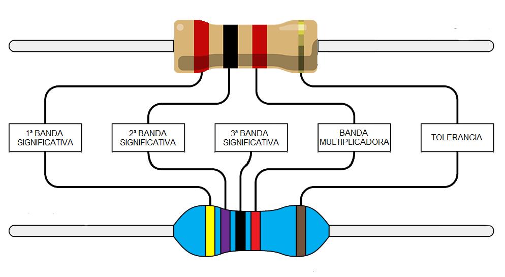 Código de colores en resistencias aglomeradas y bobinadas